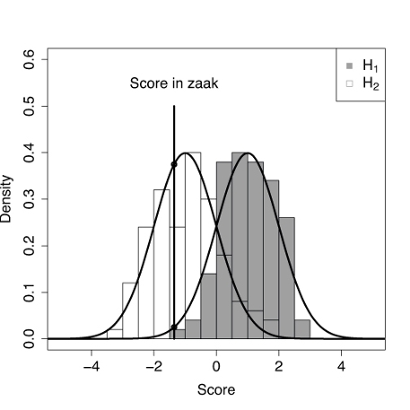 Assessing the strength of evidence. Two score distributions are depicted. One for which the prosecutor's hypothesis (gasoline trace at crime scene is from the gasoline in the jerry can) is true and one for which the defense hypothesis (gasoline trace is from unknown different source) is true. For the case, a comparison score is evaluated from chemical analysis and the strength of evidence is assessed by the ratio of the two probability densities at this comparison score.